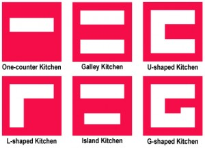 Most popular kitchen floorplans
