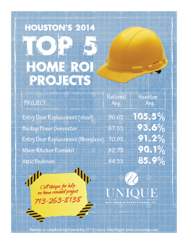 Houston's 2014 Top 5 Home ROI Projects