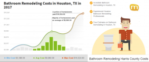 Bathroom Remodeling Cost in Houston Texas in 2017